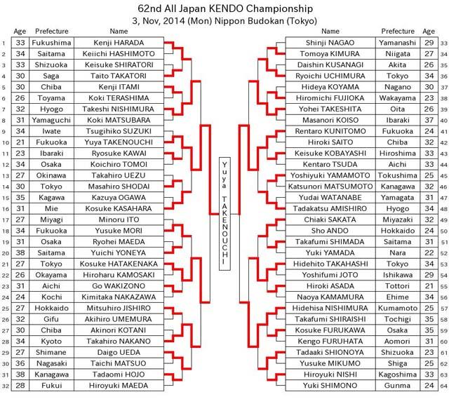 Kejuaraan Nasional Kendo Jepang ke 62 tahun 2014, 62th All Japan kendo Championship