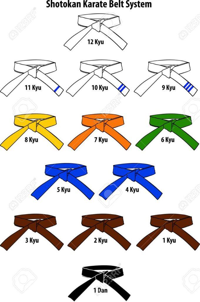 Karate Belt Colour Rank tingkatan dalam karate